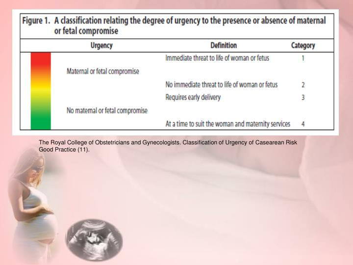 The Royal College of Obstetricians and Gynecologists. Classification of Urgency of