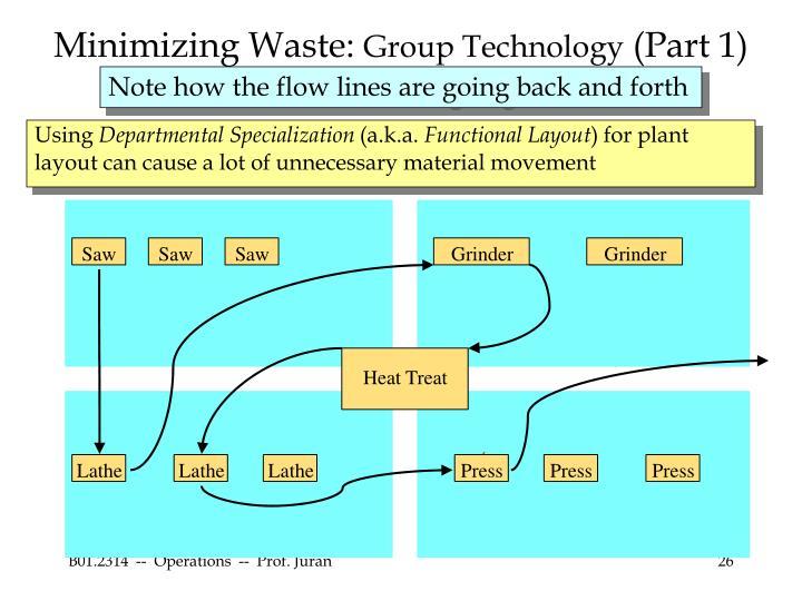 Minimizing Waste: