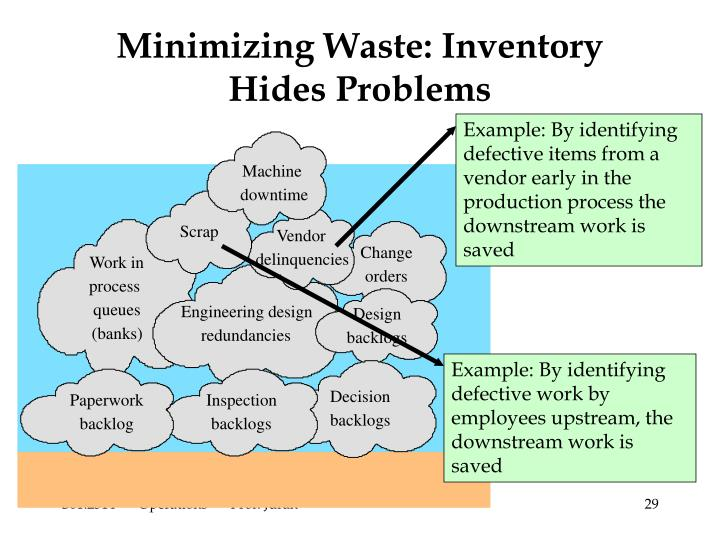 Example: By identifying defective items from a vendor early in the production process the downstream work is saved