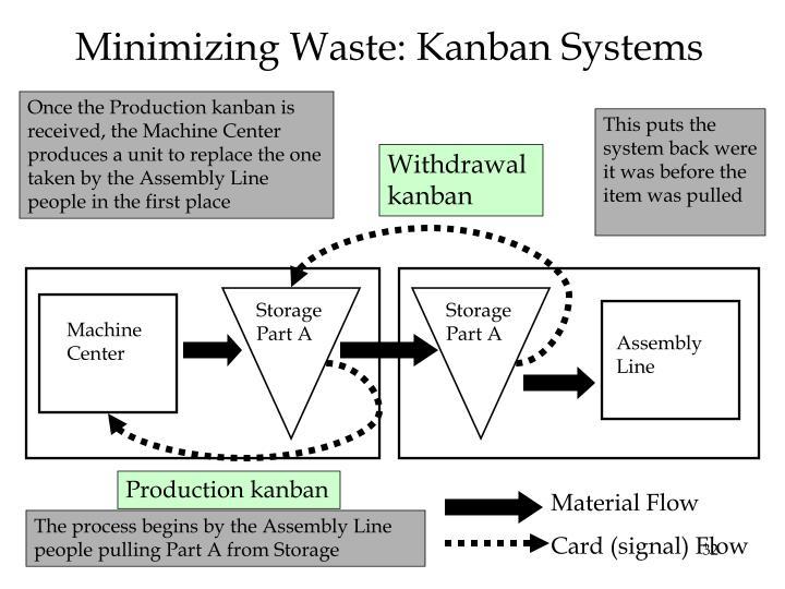 Minimizing Waste: Kanban Systems