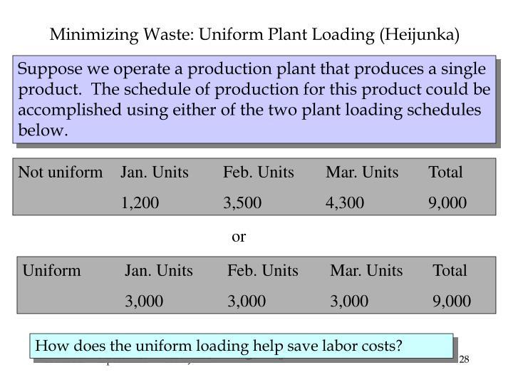Minimizing Waste: Uniform Plant Loading (Heijunka)