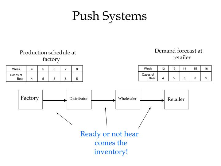 Push Systems