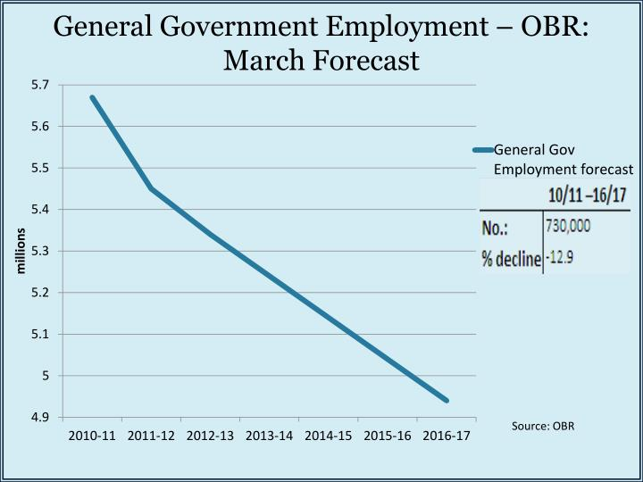 General Government Employment – OBR: March Forecast