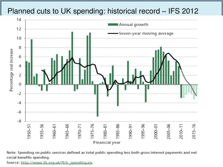 Planned cuts to UK spending: historical record – IFS 2012