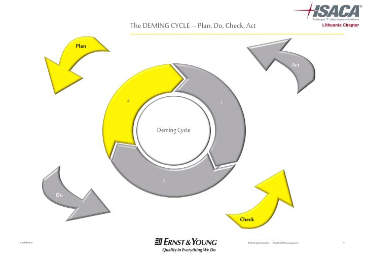 The DEMING CYCLE – Plan, Do, Check, Act