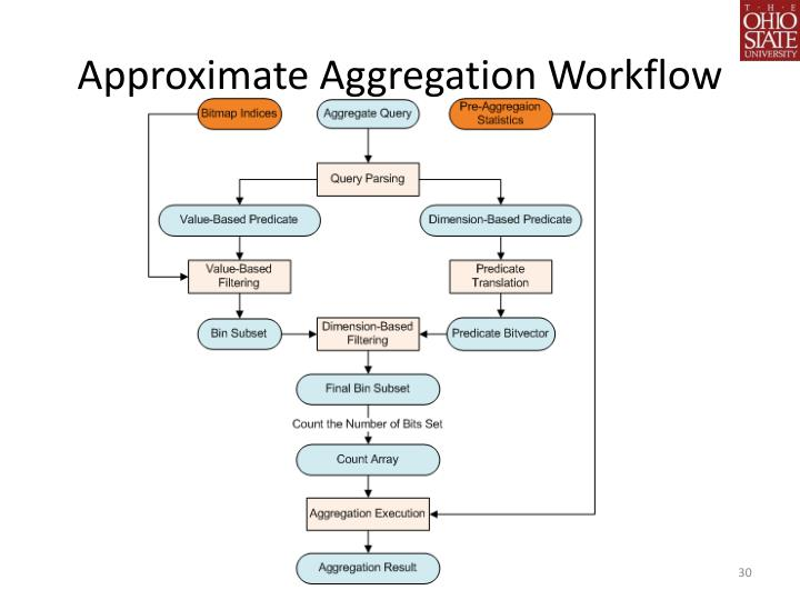 Approximate Aggregation Workflow