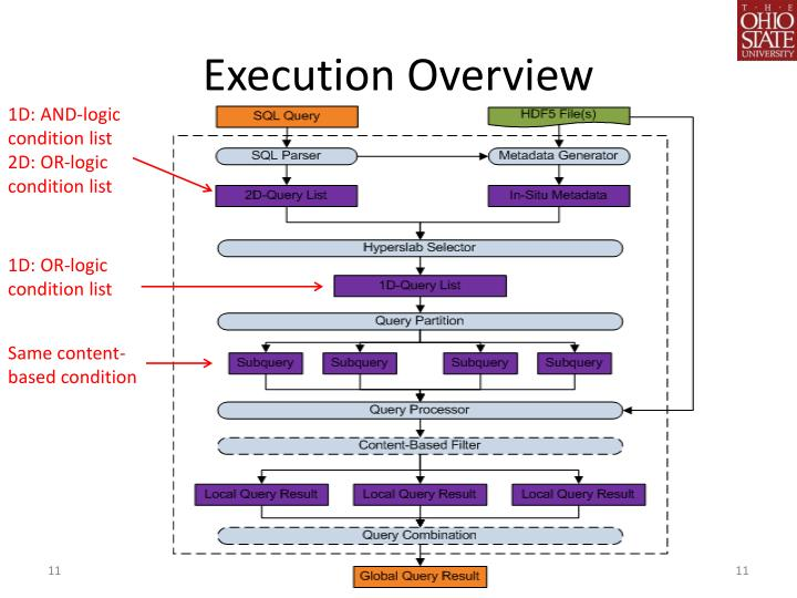 Execution Overview