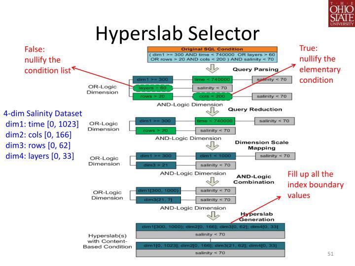 Hyperslab