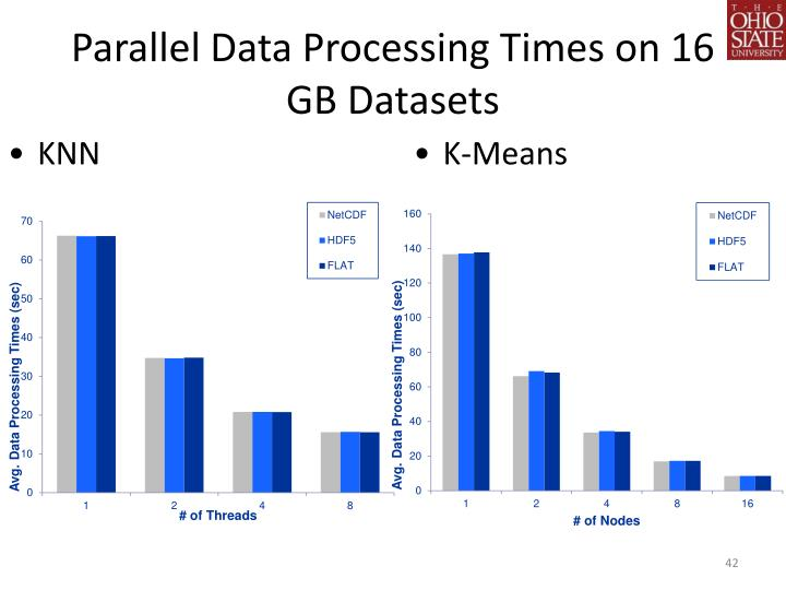 Parallel Data Processing Times on 16 GB Datasets