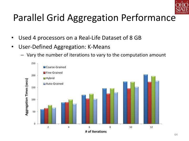 Parallel Grid Aggregation Performance