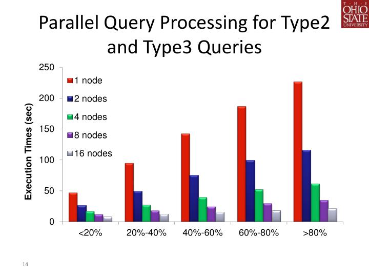Parallel Query Processing for Type2 and Type3 Queries