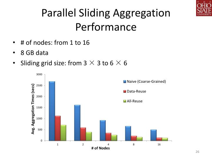 Parallel Sliding Aggregation Performance