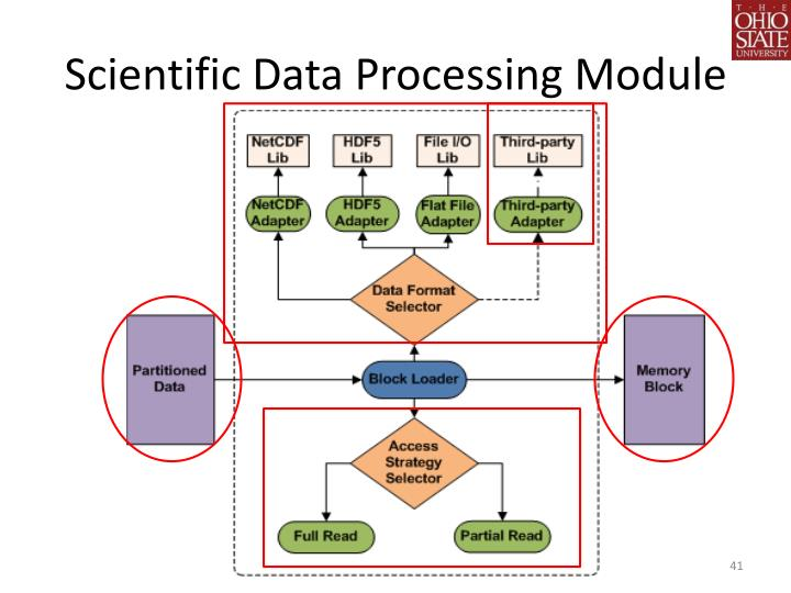 Scientific Data Processing Module