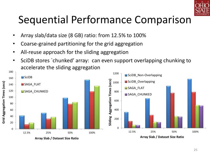 Sequential Performance Comparison