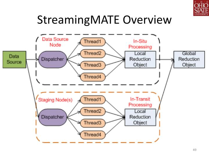 StreamingMATE