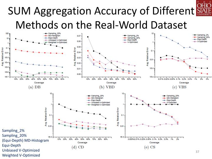 SUM Aggregation Accuracy of Different Methods on the Real-World Dataset