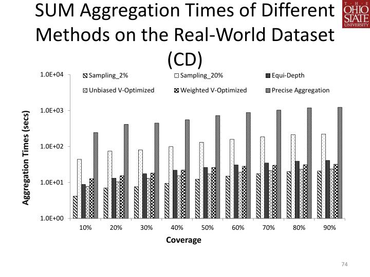 SUM Aggregation Times of Different Methods on the Real-World Dataset (CD)