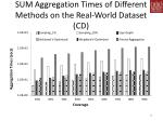 sum aggregation times of different methods on the real world dataset cd