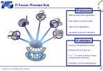 it focus process flow