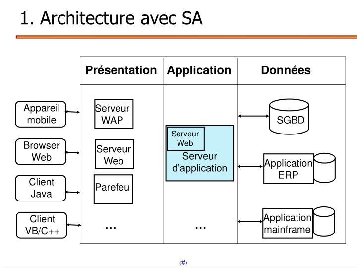 1. Architecture avec SA