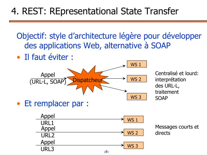 4. REST: REpresentational State Transfer
