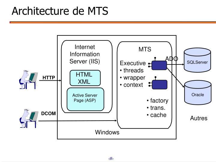 Architecture de MTS