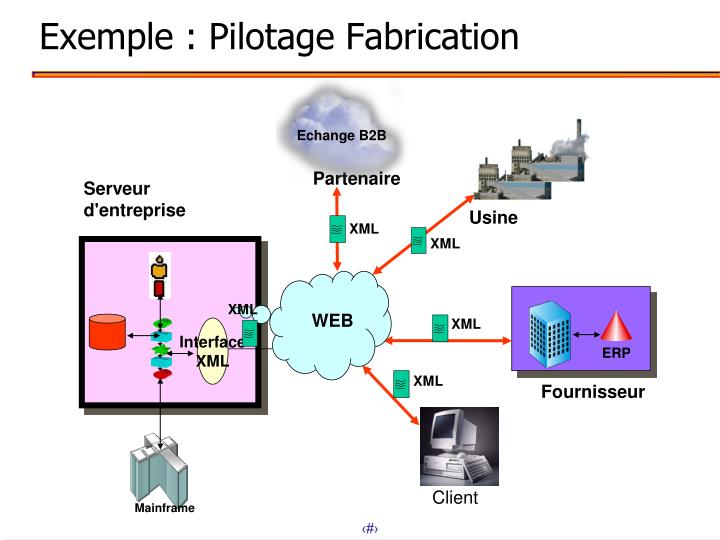 Exemple : Pilotage Fabrication