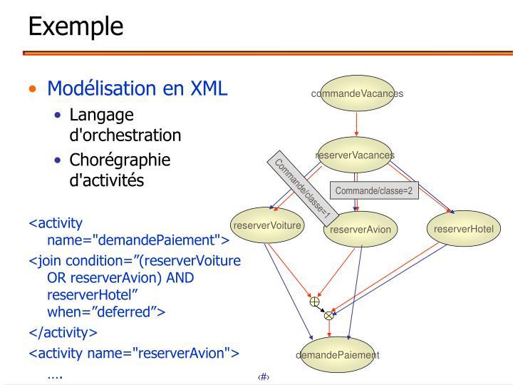 Modélisation en XML