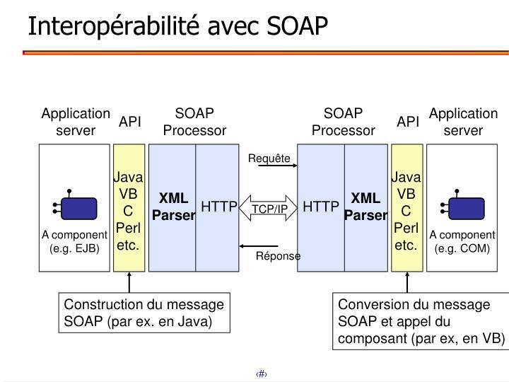 Interopérabilité avec SOAP