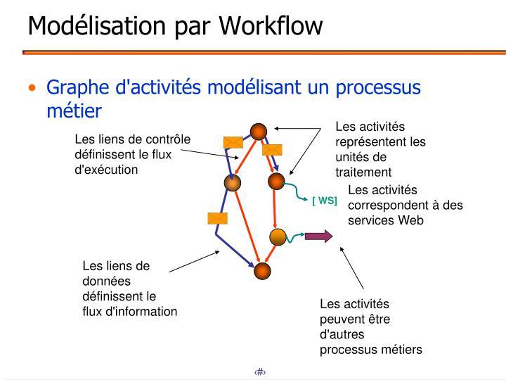 Modélisation par Workflow