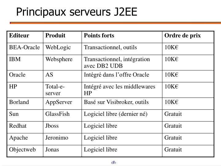 Principaux serveurs J2EE