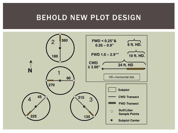Behold New Plot Design