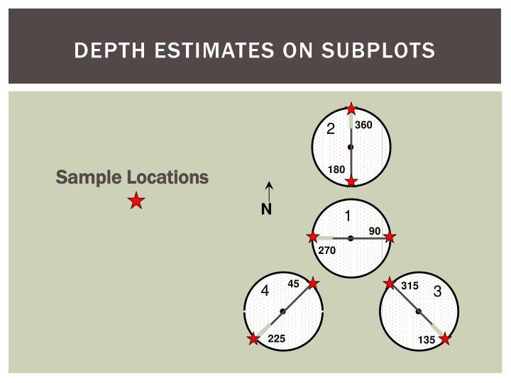 Depth Estimates on Subplots