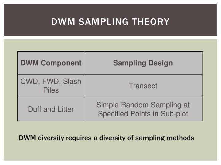DWM sampling Theory