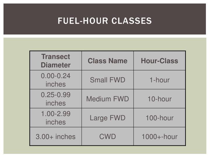 Fuel-Hour Classes