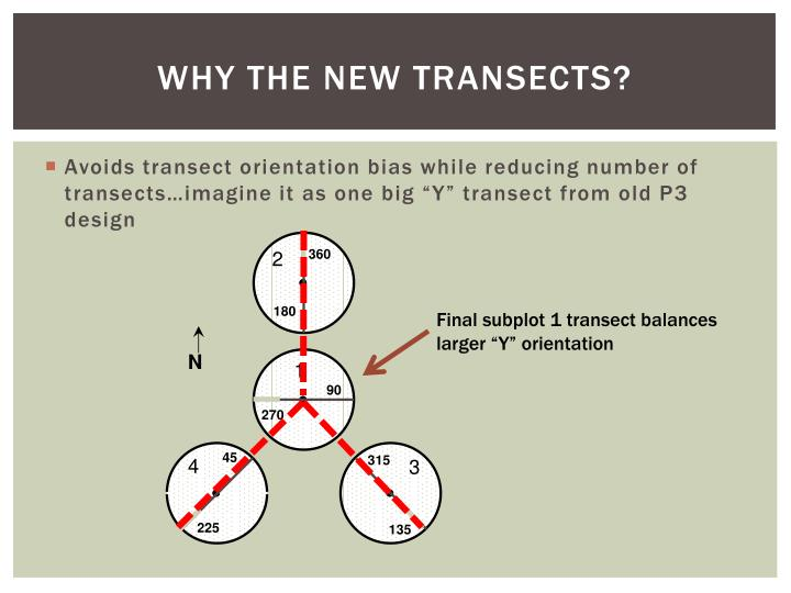 Why the New transects?