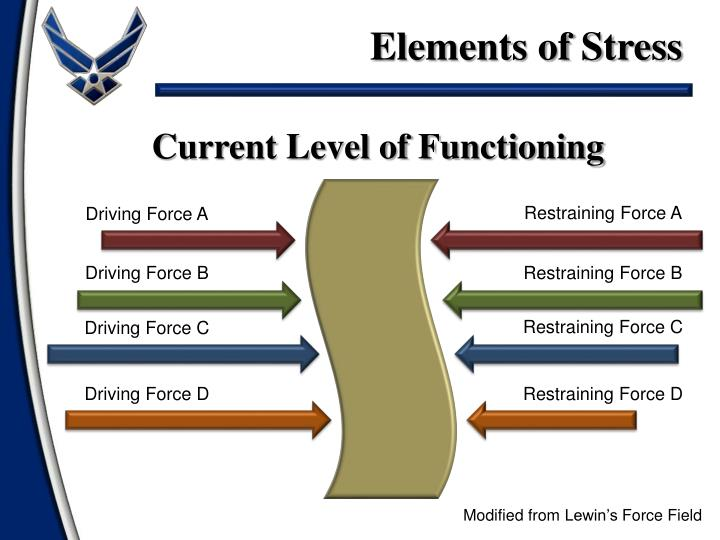 Elements of Stress