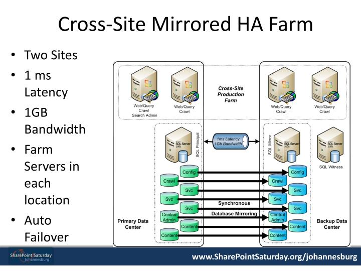 Cross-Site Mirrored HA Farm
