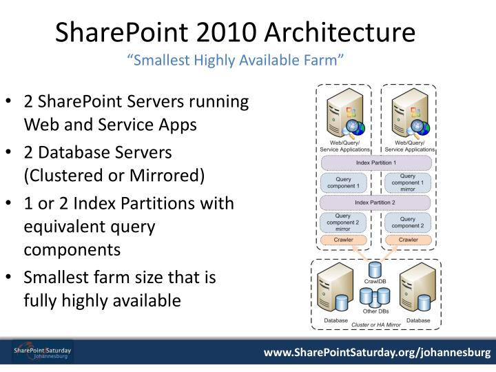 SharePoint 2010 Architecture
