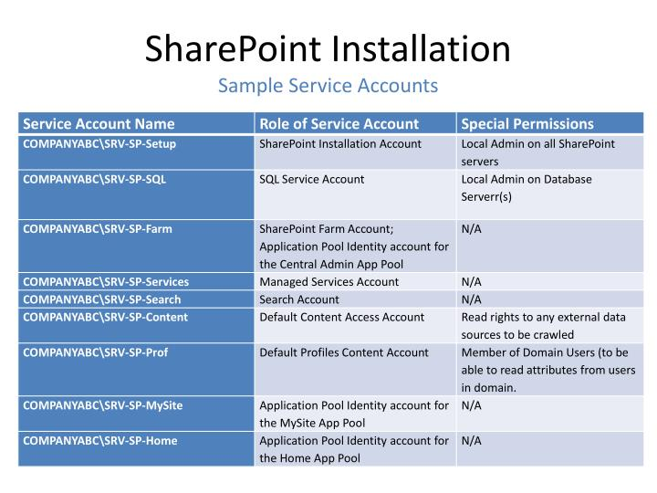 SharePoint Installation