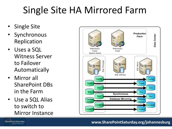 Single Site HA Mirrored Farm