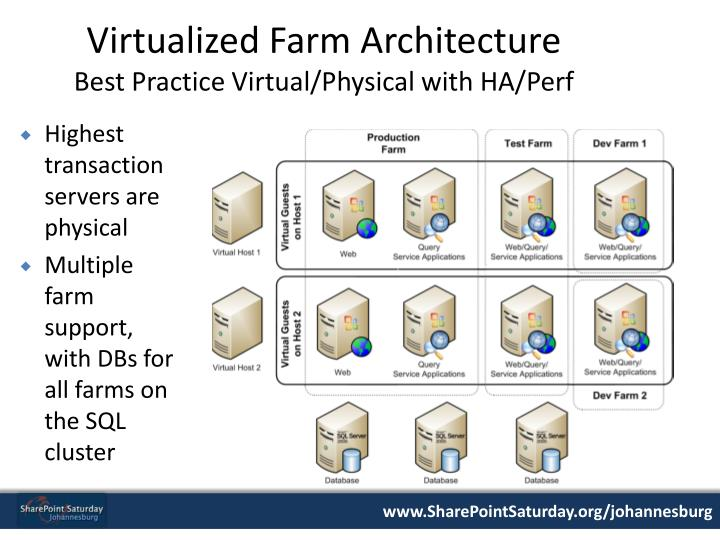 Virtualized Farm Architecture