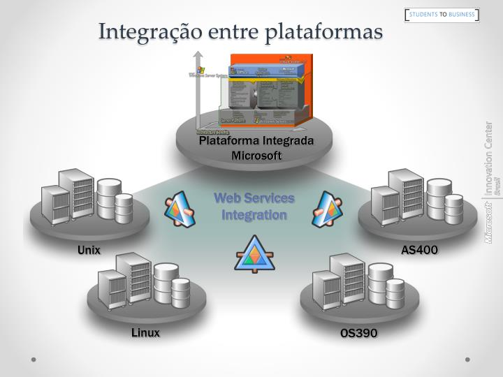 Plataforma Integrada Microsoft