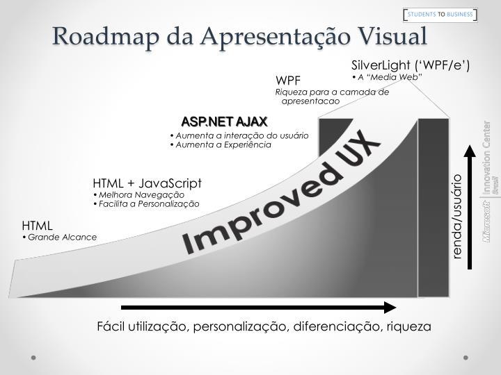 Roadmap da