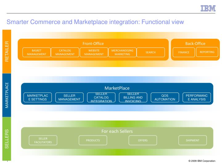 Smarter commerce and marketplace integration functional view