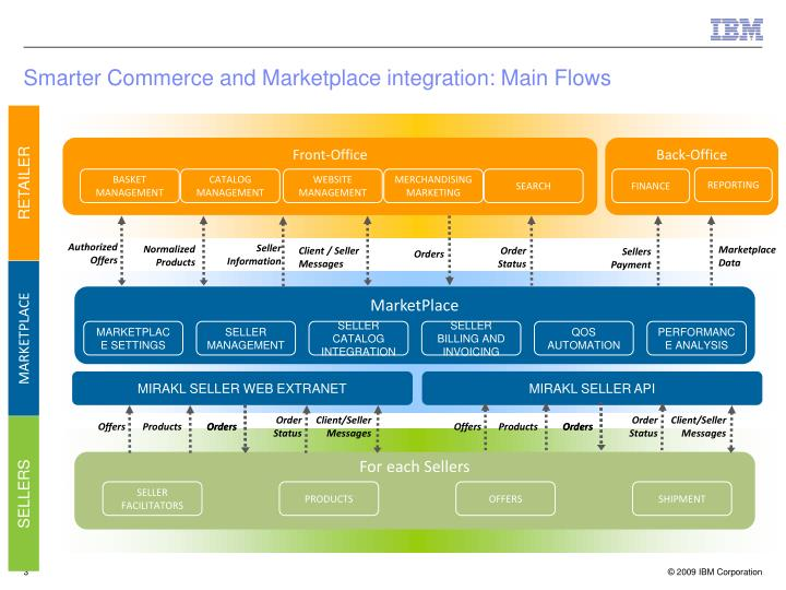 Smarter commerce and marketplace integration main flows