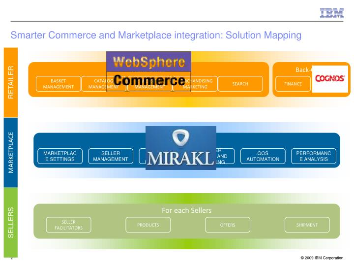 Smarter commerce and marketplace integration solution mapping