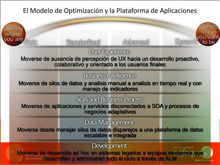 Moverse de ausencia de percepción de UX hacia un desarrollo proactivo, colaborativo y orientado a los usuarios finales