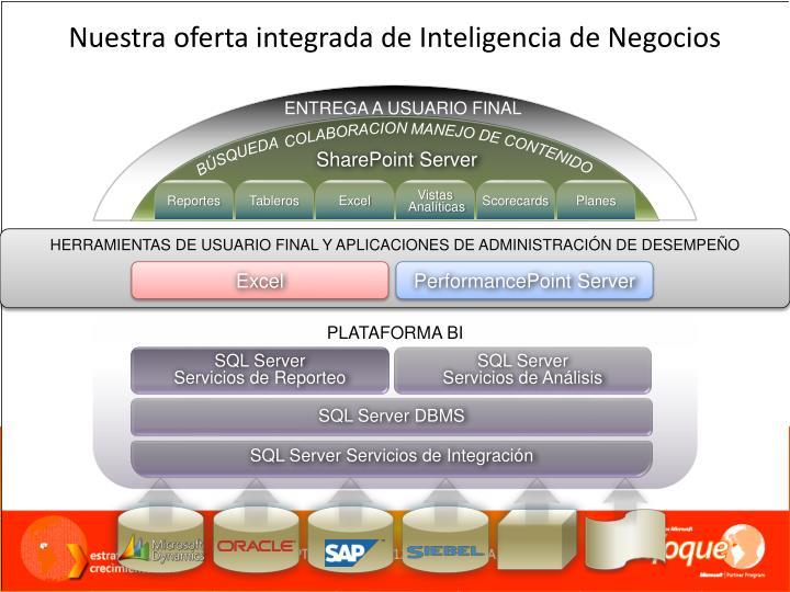 Nuestra oferta integrada de Inteligencia de Negocios