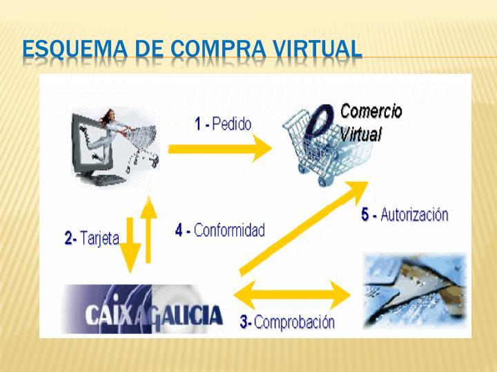 Esquema de Compra Virtual